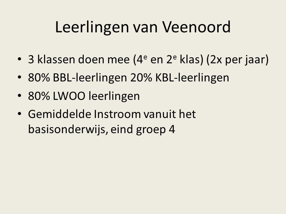 Leerlingen van Veenoord 3 klassen doen mee (4 e en 2 e klas) (2x per jaar) 80% BBL-leerlingen 20% KBL-leerlingen 80% LWOO leerlingen Gemiddelde Instro