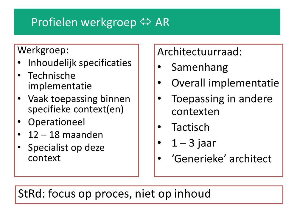Profielen werkgroep  AR Werkgroep: Inhoudelijk specificaties Technische implementatie Vaak toepassing binnen specifieke context(en) Operationeel 12 –
