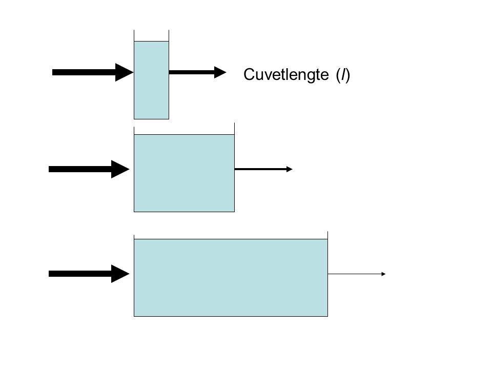 De extinctie is rechtevenredig met de cuvetlengte Wet van Lambert: E = k 1.l (bij constante c(X)) E= extinctie; k 1 = constante; l = optische weglengte