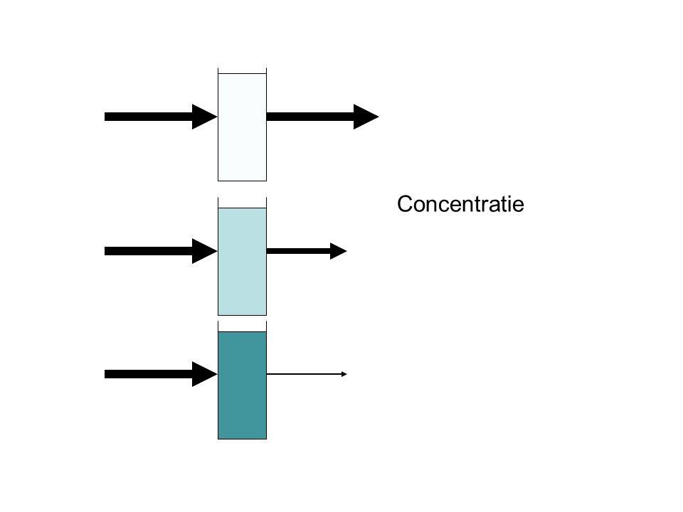 De extinctie is rechtevenredig met de concentratie Wet van Beer: E = K 2 · c(x) (Bij constante l) E= extinctie; k 2 = constante; c(X) = molaire concentratie