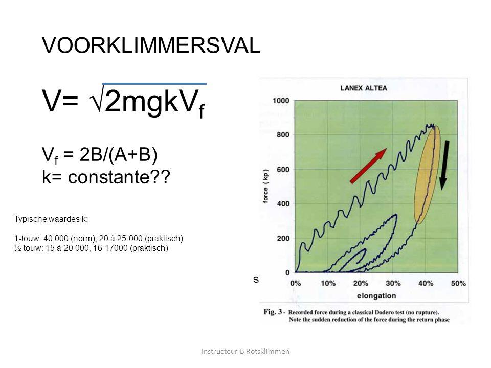 VOORKLIMMERSVAL V= √2mgkV f V f = 2B/(A+B) k= constante?? Typische waardes k: 1-touw: 40 000 (norm), 20 à 25 000 (praktisch) ½-touw: 15 à 20 000, 16-1