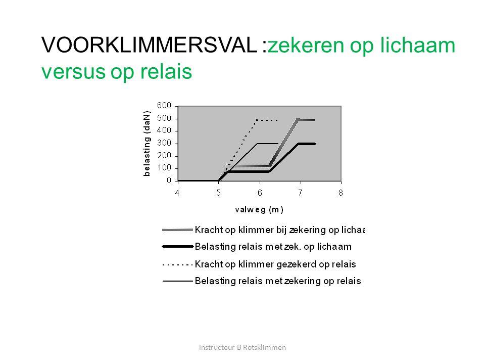 VOORKLIMMERSVAL :zekeren op lichaam versus op relais Instructeur B Rotsklimmen
