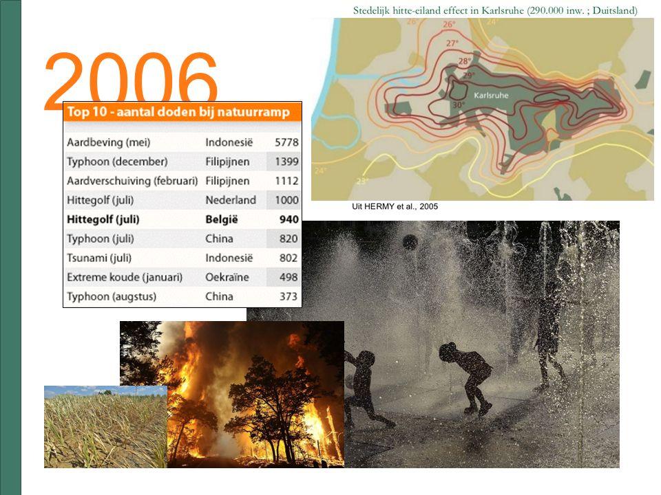 100 jaar = 1,3 meter hoger