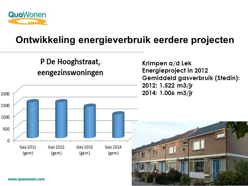 'Plaatje van de woning' Voor en na maatregelen: theoretisch energieverbruik verwachte besparing in m 3 en € Energie-voorstel: