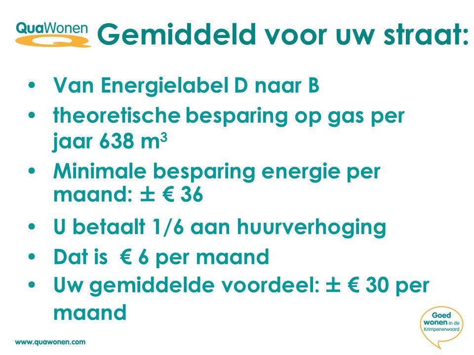 Gemiddeld voor uw straat: Hoogte huurverhoging hangt af van verwachte energiebesparing Verschillen door type ketel en meer/minder HR++glas Hoogste: € 7,58 Laagste : € 3,77
