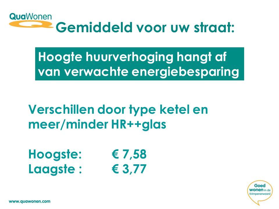 Voorbeeld woonlasten NuNa energiemaatregelen Huur € 450,- Energie € 100,- Energie € 64,- Huur € 456 € 550,- € 520 Totale besparing woonlasten = € 30 Huurverhoging = € 6,- Verlaging energierekening = € 36,-