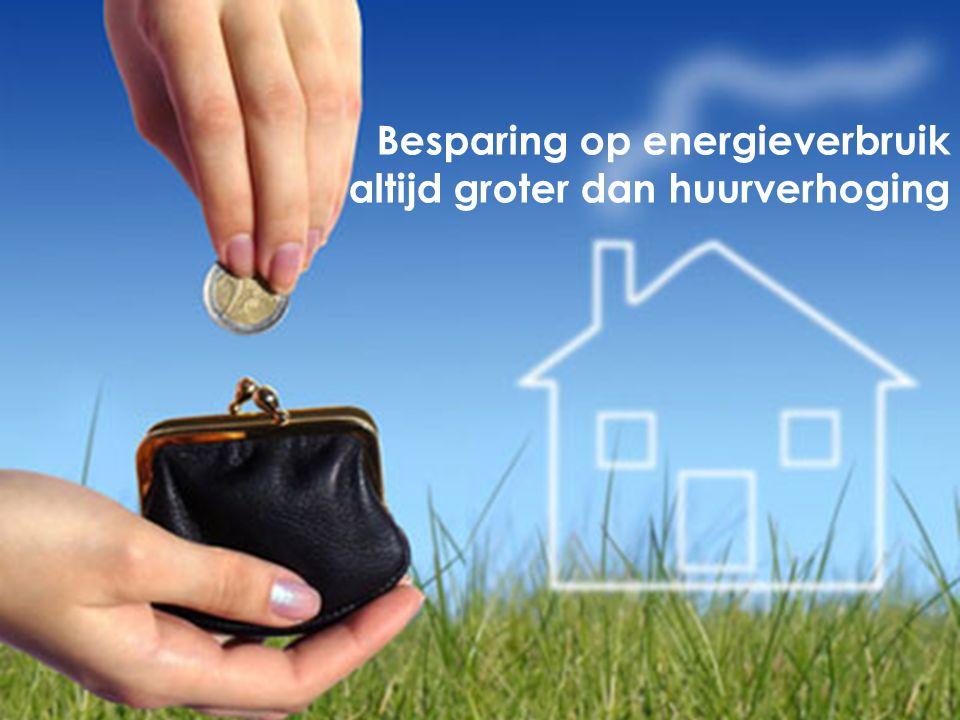 Uw besparing op het energie- verbruik is groter dan de huurverhoging.
