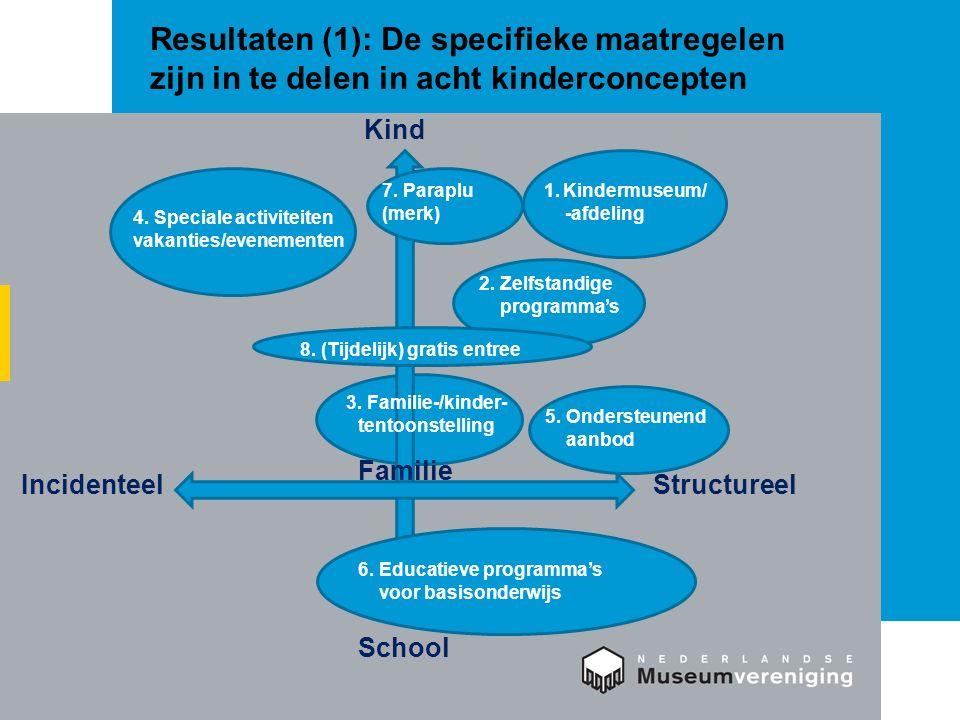 Voorbeelden* van de acht kinderconcepten (1) 1.Kindermuseum/-afdeling: Professor Plons Maritiem Museum Rotterdam 2.