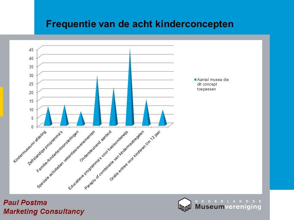 Resultaten (2): Effect en indicatieve kosten Veel musea hebben afgelopen twee/drie jaar nieuwe activiteiten ontplooid gericht op kinderen.