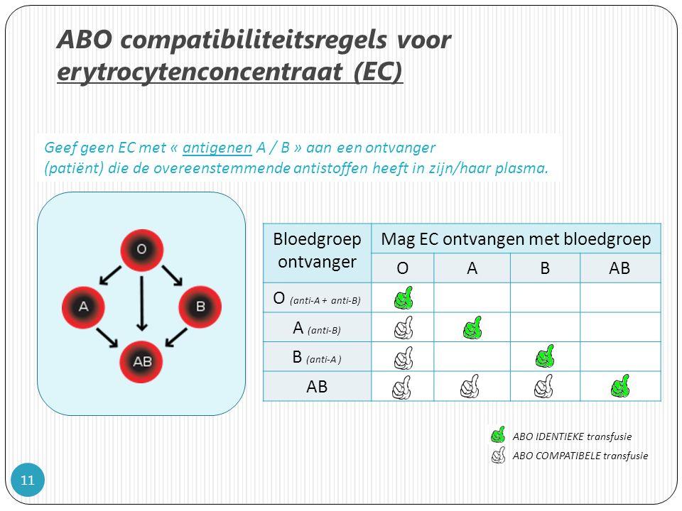 11 ABO compatibiliteitsregels voor erytrocytenconcentraat (EC) Geef geen EC met « antigenen A / B » aan een ontvanger (patiënt) die de overeenstemmende antistoffen heeft in zijn/haar plasma.