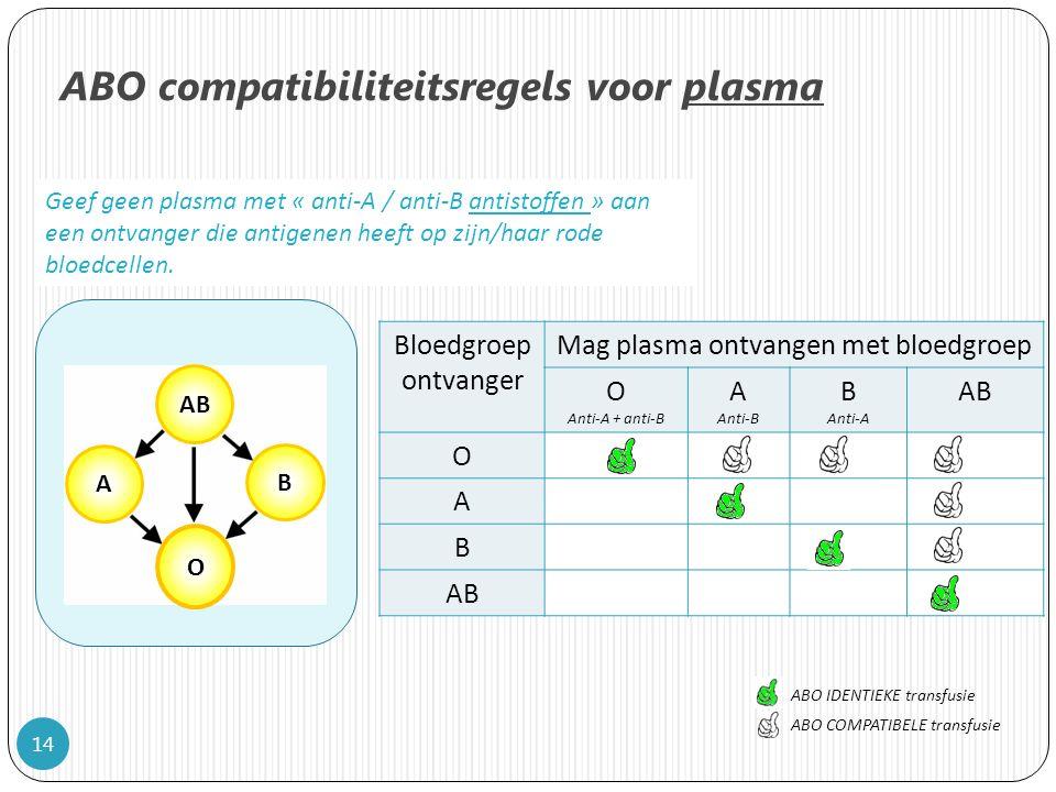 14 ABO compatibiliteitsregels voor plasma AB O A B Geef geen plasma met « anti-A / anti-B antistoffen » aan een ontvanger die antigenen heeft op zijn/haar rode bloedcellen.