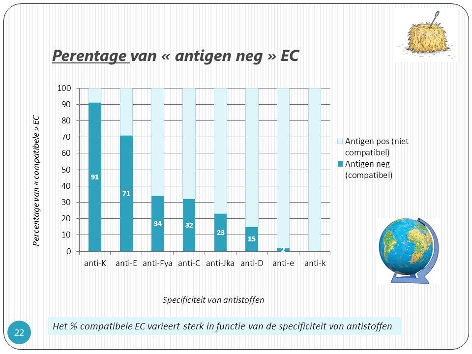 Perentage van « antigen neg » EC 22 Het % compatibele EC varieert sterk in functie van de specificiteit van antistoffen Percentage van « compatibele » EC Specificiteit van antistoffen