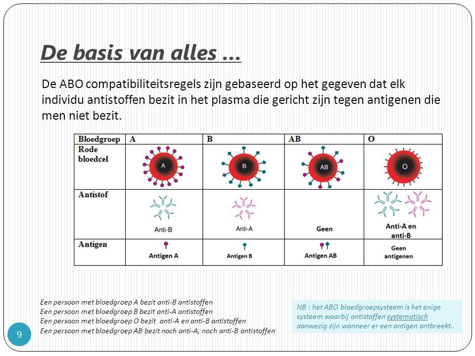 De basis van alles … 9 De ABO compatibiliteitsregels zijn gebaseerd op het gegeven dat elk individu antistoffen bezit in het plasma die gericht zijn tegen antigenen die men niet bezit.