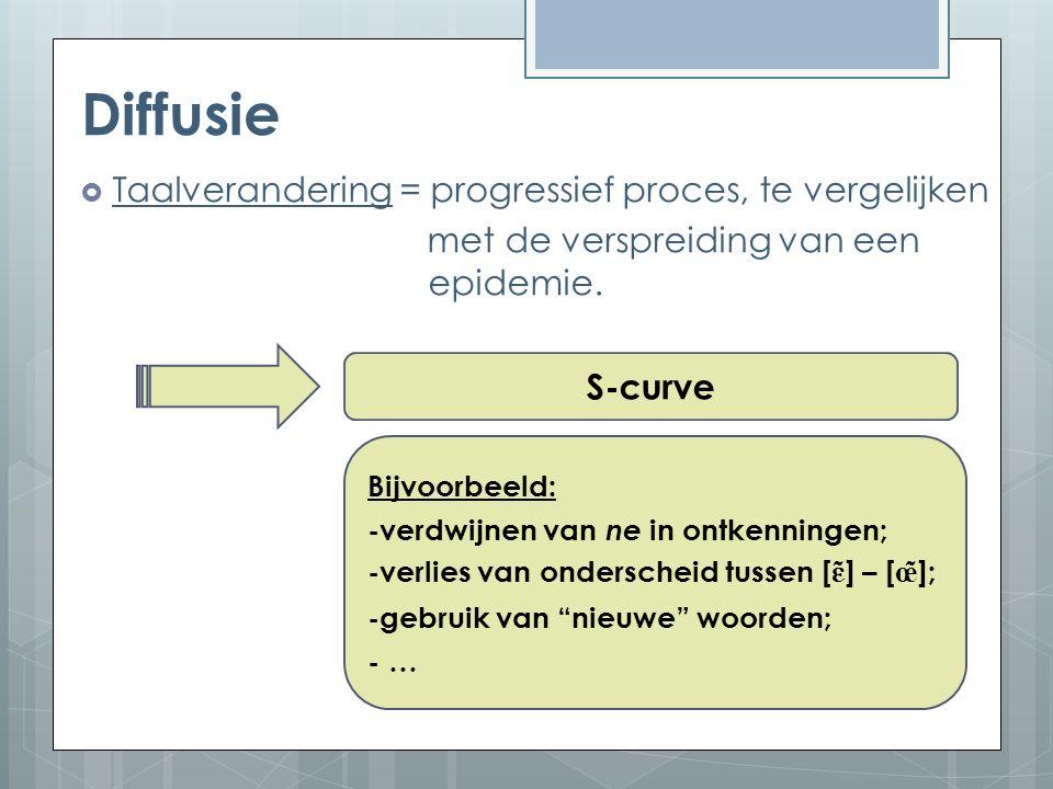 Diffusie  Taalverandering = progressief proces, te vergelijken met de verspreiding van een epidemie.