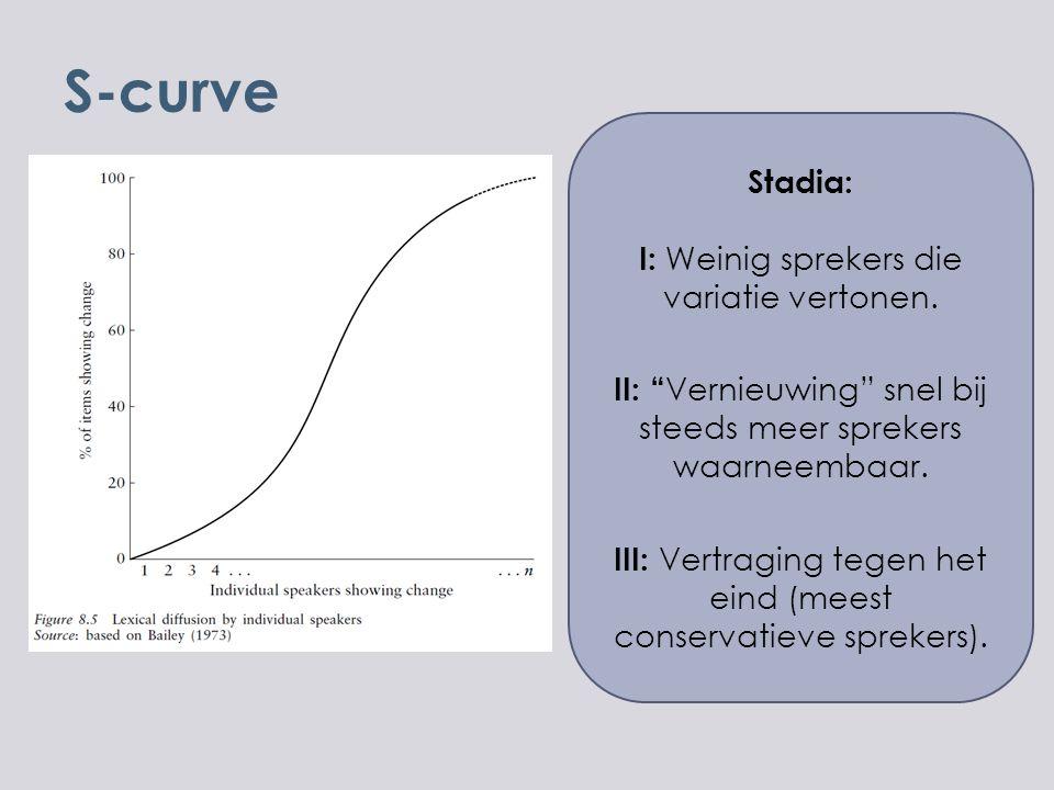 S-curve Stadia: I: Weinig sprekers die variatie vertonen.