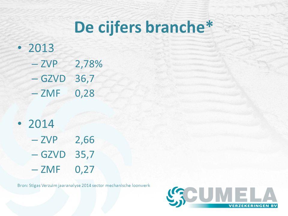 De cijfers branche* 2013 – ZVP2,78% – GZVD36,7 – ZMF0,28 2014 – ZVP2,66 – GZVD35,7 – ZMF0,27 Bron: Stigas Verzuim jaaranalyse 2014 sector mechanische loonwerk