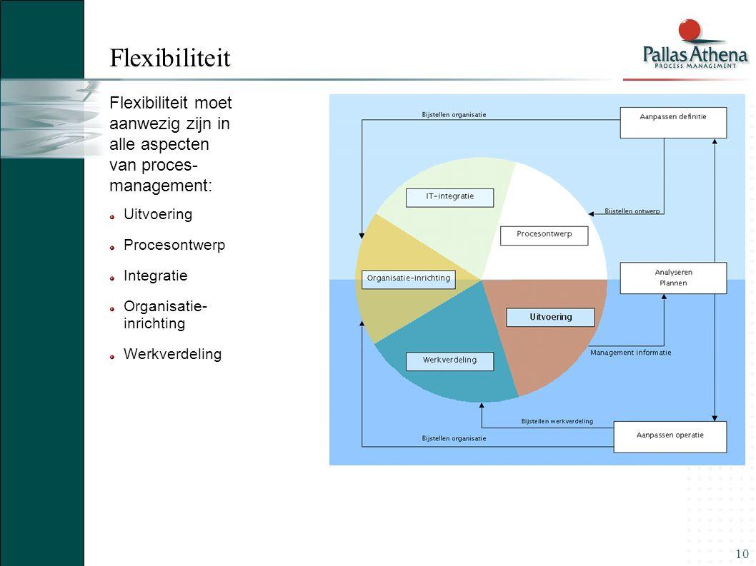 10 Flexibiliteit moet aanwezig zijn in alle aspecten van proces- management: Uitvoering Procesontwerp Integratie Organisatie- inrichting Werkverdeling Flexibiliteit
