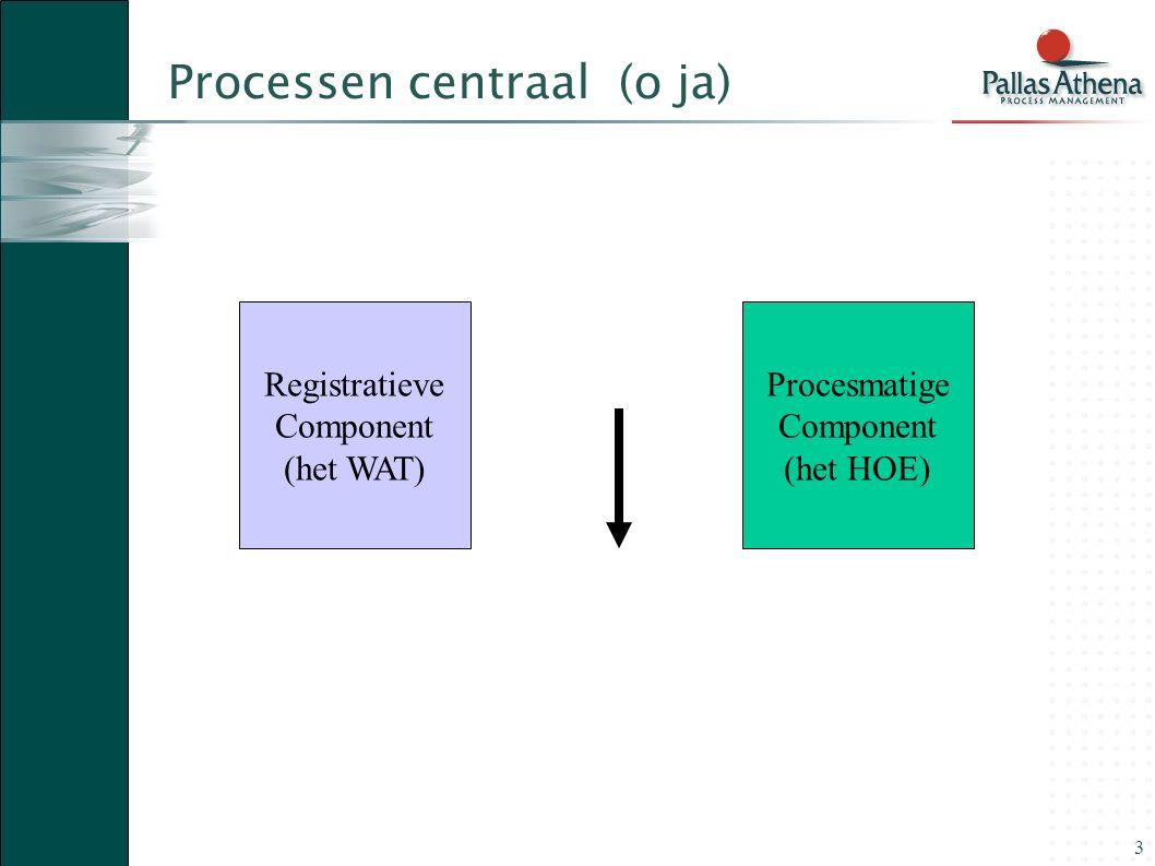 3 Processen centraal (o ja) Registratieve Component (het WAT) Procesmatige Component (het HOE)