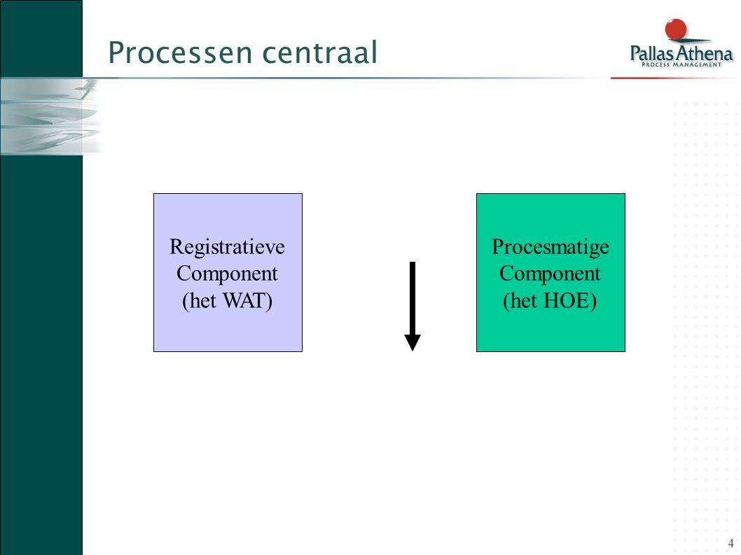 4 Processen centraal Registratieve Component (het WAT) Procesmatige Component (het HOE)