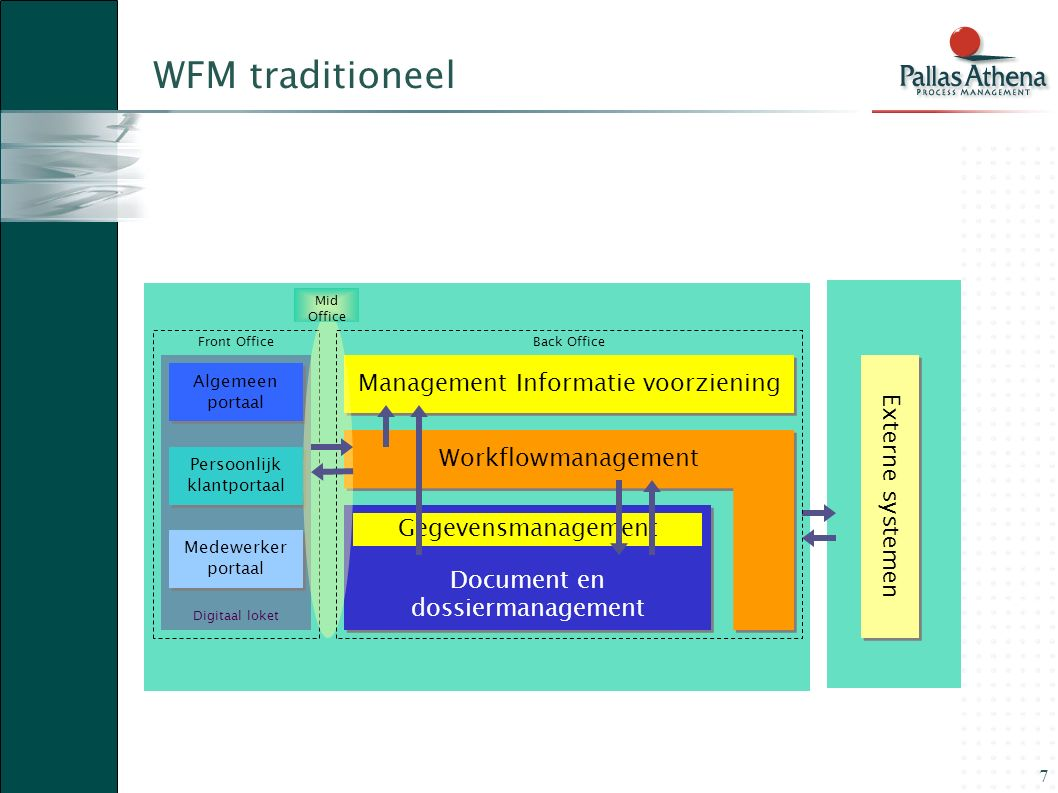 8 Broker / Mid officeFront OfficeBack Office WFM / PMS DMS GMS FLOWer / DMS InnovatieRegistratie Risico monitoring Facilitering Fin.