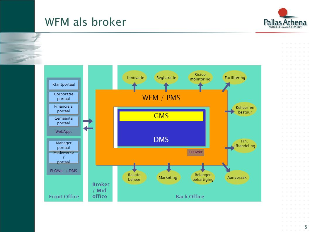 8 Broker / Mid officeFront OfficeBack Office WFM / PMS DMS GMS FLOWer / DMS InnovatieRegistratie Risico monitoring Facilitering Fin. afhandeling Marke