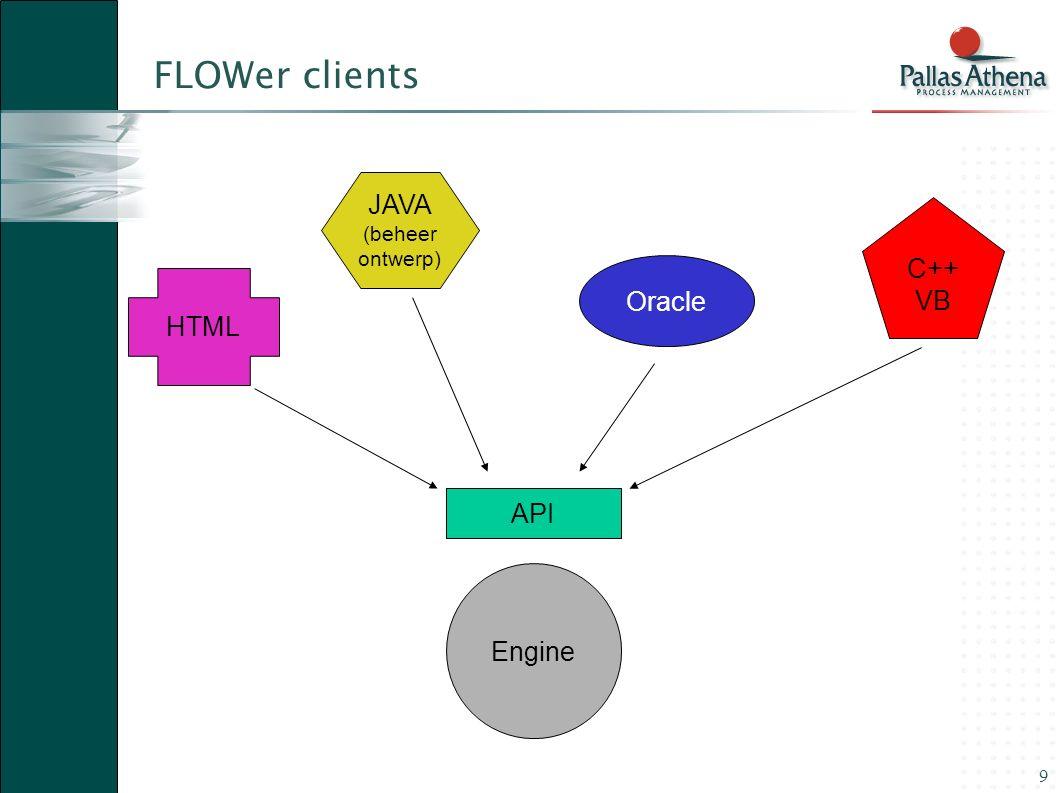 9 FLOWer clients API Engine HTML C++ VB JAVA (beheer ontwerp) Oracle