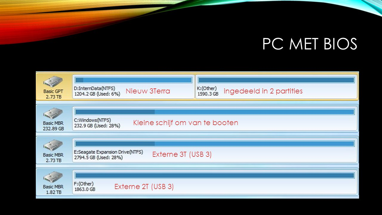 PC MET BIOS Kleine schijf om van te booten Nieuw 3Terra ingedeeld in 2 partities Externe 3T (USB 3) Externe 2T (USB 3)