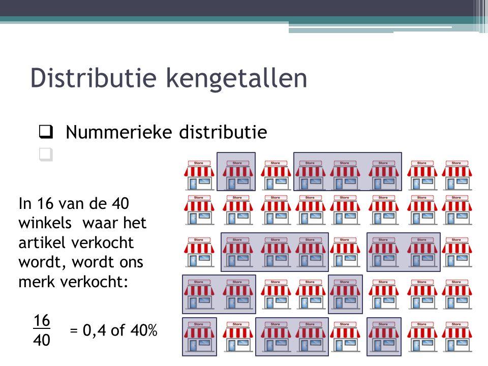 Distributie kengetallen  Nummerieke distributie  Marktbereik  Selectie indicator  Marktaandeel  Omzetaandeel In 16 van de 40 winkels waar het artikel verkocht wordt, wordt ons merk verkocht: 16 40 = 0,4 of 40%