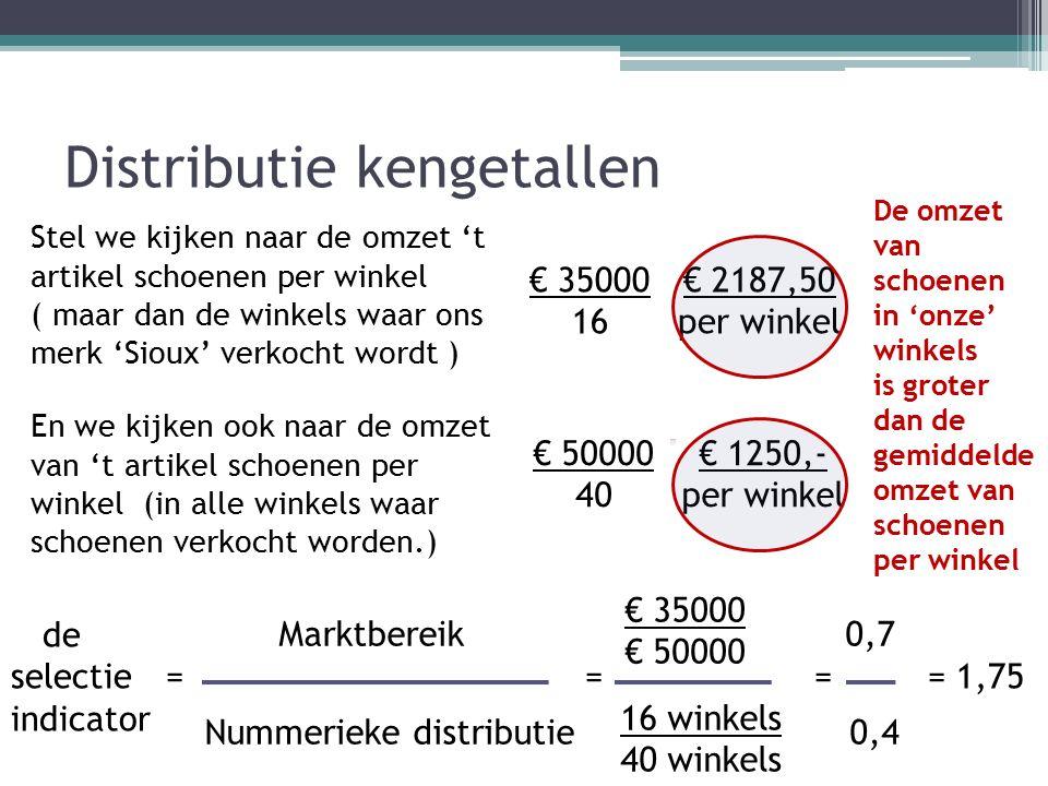 Distributie kengetallen Marktbereik 0,7 Nummerieke distributie 0,4 de selectie = = = = 1,75 indicator Stel we kijken naar de omzet 't artikel schoenen per winkel ( maar dan de winkels waar ons merk 'Sioux' verkocht wordt ) € 35000 € 50000 16 winkels 40 winkels € 35000 16 € 2187,50 per winkel En we kijken ook naar de omzet van 't artikel schoenen per winkel (in alle winkels waar schoenen verkocht worden.) € 50000 40 € 1250,- per winkel De omzet van schoenen in 'onze' winkels is groter dan de gemiddelde omzet van schoenen per winkel