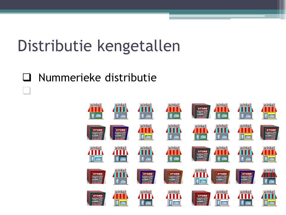 Distributie kengetallen Marktbereik 0,7 Nummerieke distributie 0,4 de selectie = = = = 1,75 indicator Stel we kijken naar de omzet 't artikel schoenen per winkel ( maar dan de winkels waar ons merk 'Sioux' verkocht wordt ) € 35000 € 50000 16 winkels 40 winkels € 35000 16 € 2187,50 per winkel En we kijken ook naar de omzet van 't artikel schoenen per winkel (in alle winkels waar schoenen verkocht worden.) € 50000 40 € 1250,- per winkel € 2187,50 € 1250,- is 1,75 We hebben een indicator van de door ons geselecteerde distributiepunten.