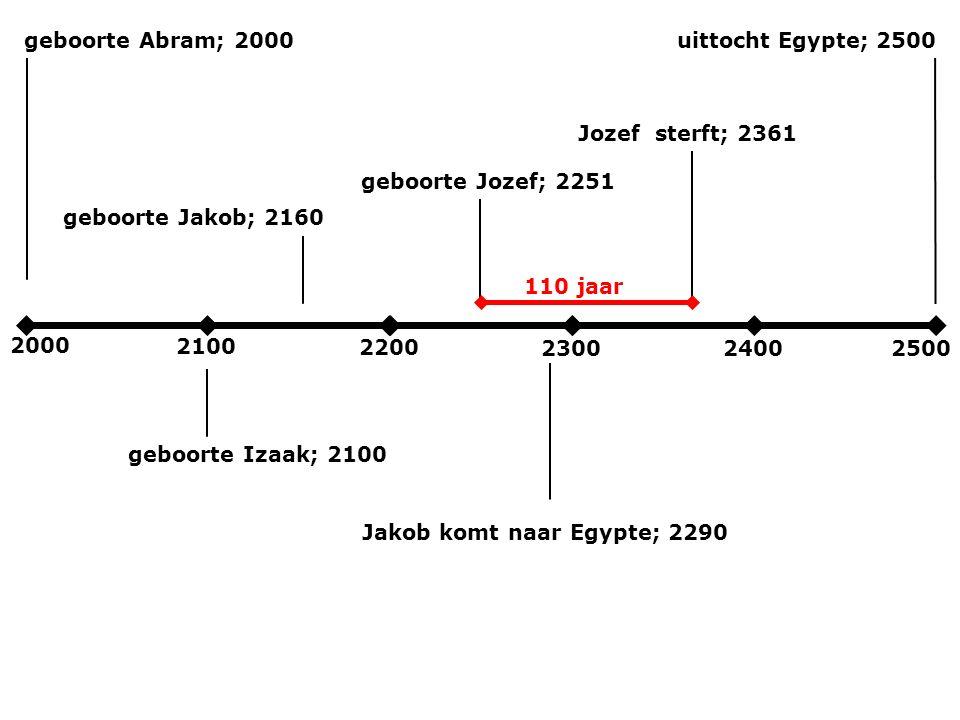 2000 2100 2200 230024002500 geboorte Abram; 2000 geboorte Izaak; 2100 geboorte Jakob; 2160 Jakob komt naar Egypte; 2290 uittocht Egypte; 2500 geboorte Jozef; 2251 Jozef sterft; 2361 110 jaar