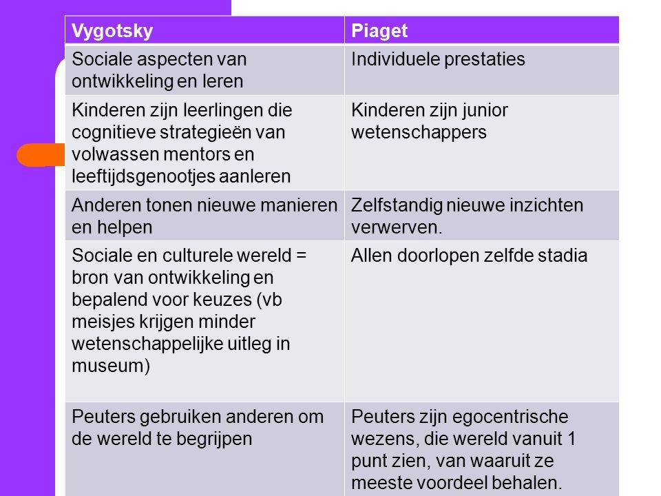 Vygotsky en Piaget VygotskyPiaget Sociale aspecten van ontwikkeling en leren Individuele prestaties Kinderen zijn leerlingen die cognitieve strategieë