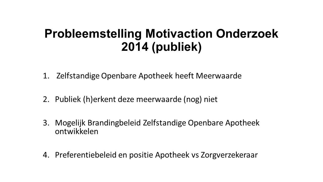 Probleemstelling Motivaction Onderzoek 2014 (publiek) 1.Zelfstandige Openbare Apotheek heeft Meerwaarde 2.Publiek (h)erkent deze meerwaarde (nog) niet