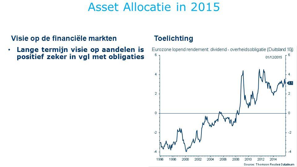 ToelichtingVisie op de financiële markten Asset Allocatie in 2015 Lange termijn visie op aandelen is positief Na ijzersterke rally aandelen nov14-apr15 afgebouwd