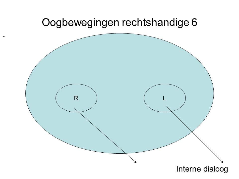 Oogbewegingen rechtshandige 6. Interne dialoog RL