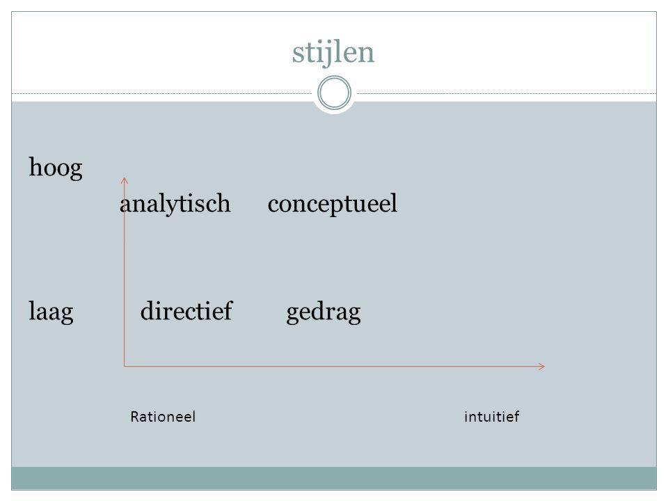 stijlen hoog analytisch conceptueel laag directief gedrag Rationeelintuitief
