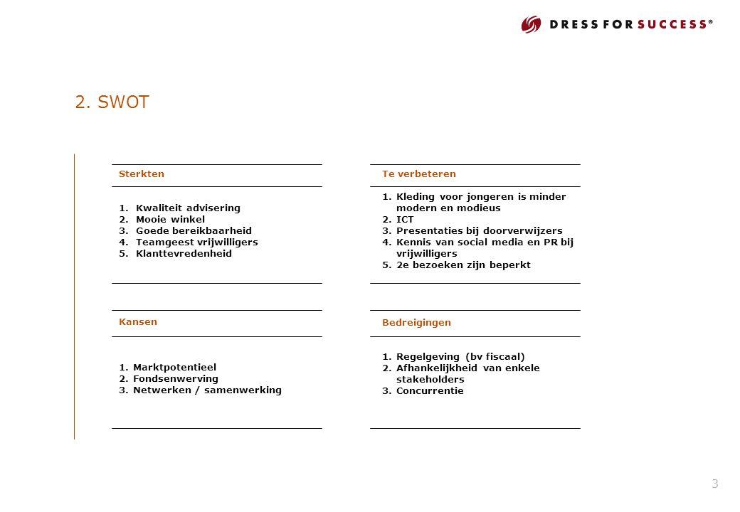 2. SWOT Bedreigingen 1.Regelgeving (bv fiscaal) 2.Afhankelijkheid van enkele stakeholders 3.Concurrentie Te verbeteren 1.Kleding voor jongeren is mind