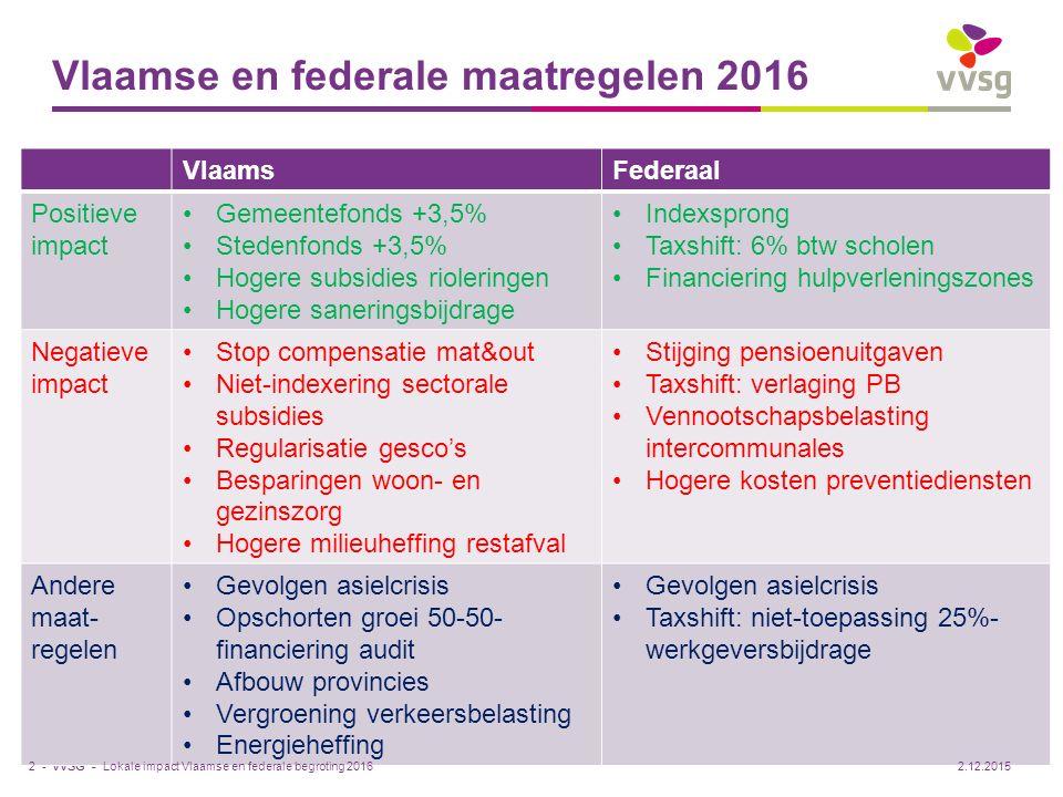 VVSG - Waarschuwing vooraf Diverse federale en Vlaamse maatregelen steeds bekeken vanuit macroperspectief: Positieve of negatieve impact op sommige besturen is nihil Positieve of negatieve impact op andere besturen is soms veel groter dan gemiddeld Lokale impact Vlaamse en federale begroting 20163 -2.12.2015