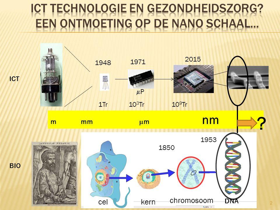 Hugo De Man Em. Forum 29/10/2015 2 1948 PP 1971 1Tr 10 3 Tr 10 9 Tr ICT BIO 1953 m mm  m nm celkern chromosoom DNA 2015 ? 1850
