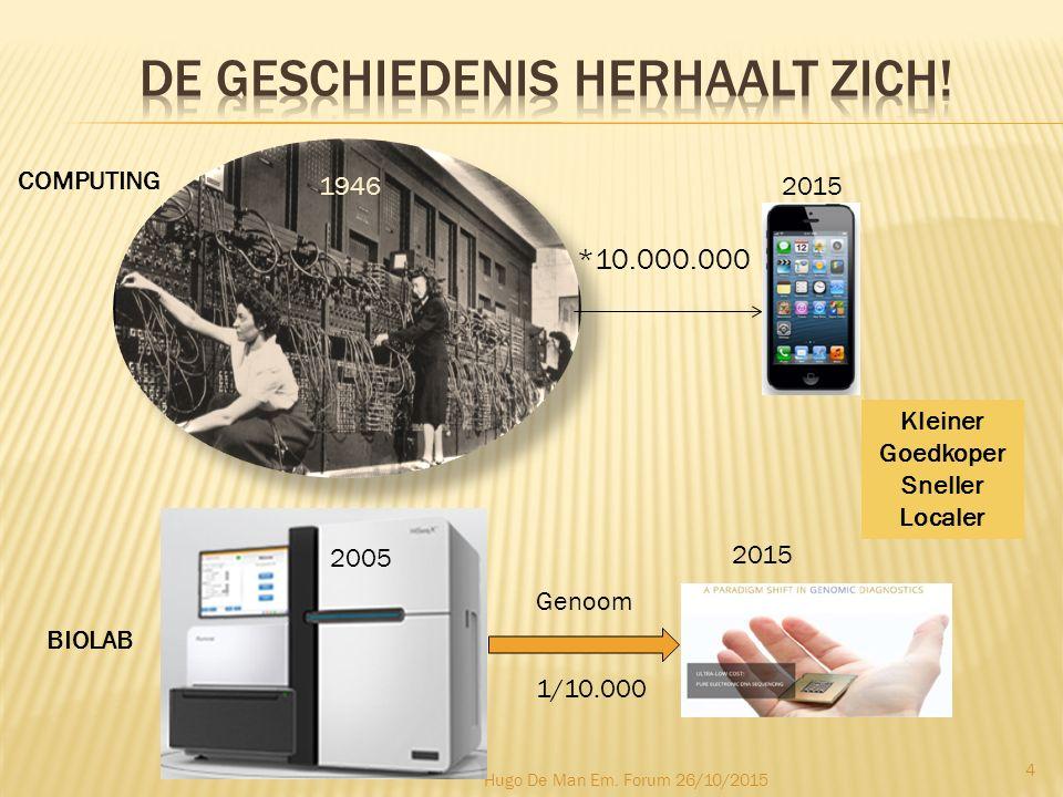 Hugo De Man Em. Forum 26/10/2015 4 *10.000.000 19462015 Genoom 1/10.000 2005 2015 COMPUTING BIOLAB Kleiner Goedkoper Sneller Localer