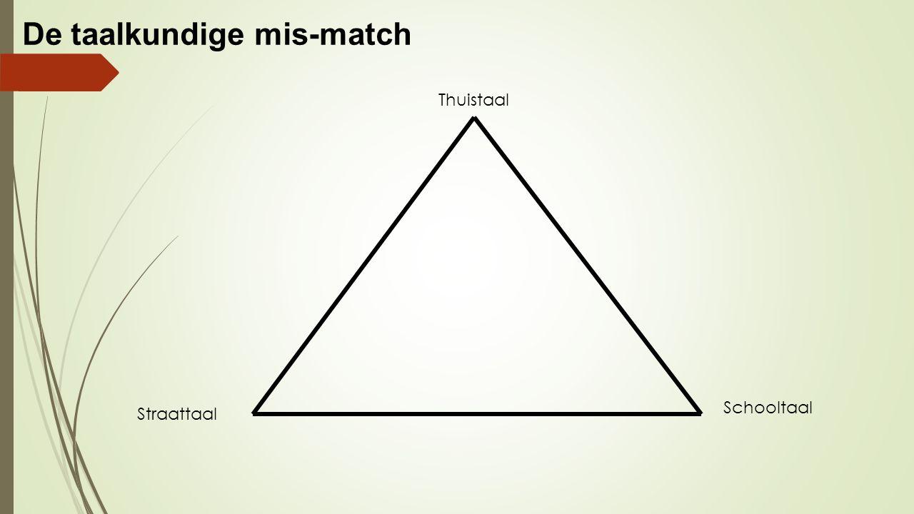 De taalkundige mis-match Thuistaal Schooltaal Straattaal