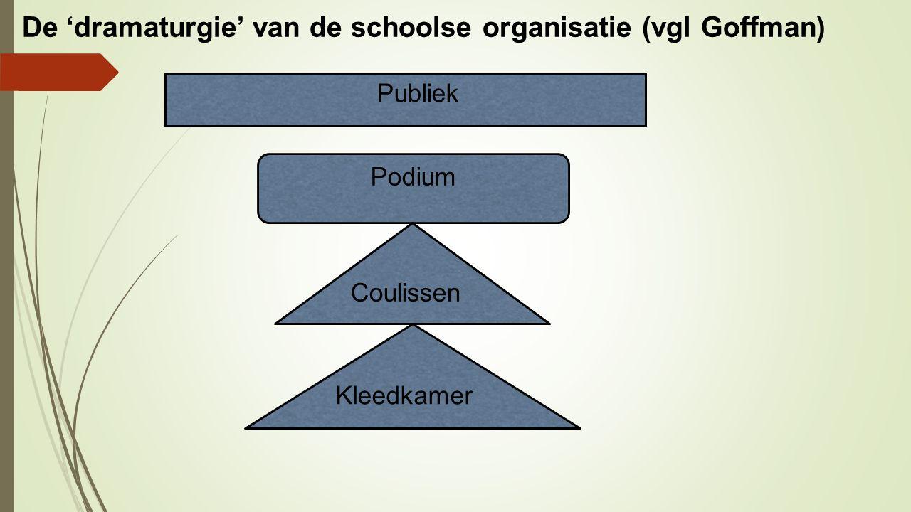 De 'dramaturgie' van de schoolse organisatie (vgl Goffman) Publiek Podium Coulissen Kleedkamer