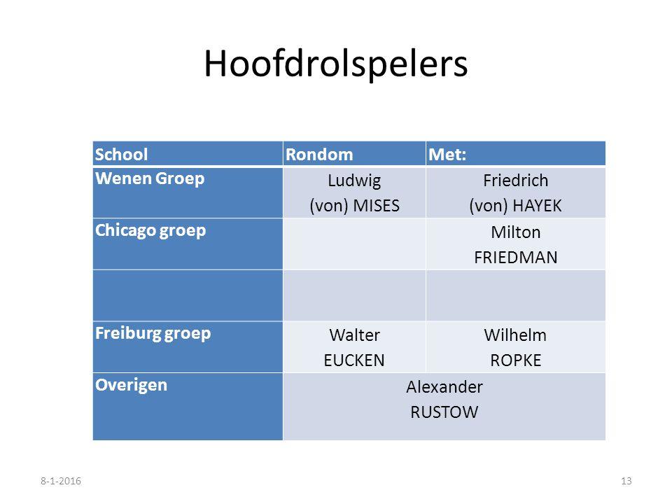 Hoofdrolspelers SchoolRondomMet: Wenen Groep Ludwig (von) MISES Friedrich (von) HAYEK Chicago groep Milton FRIEDMAN Freiburg groep Walter EUCKEN Wilhe