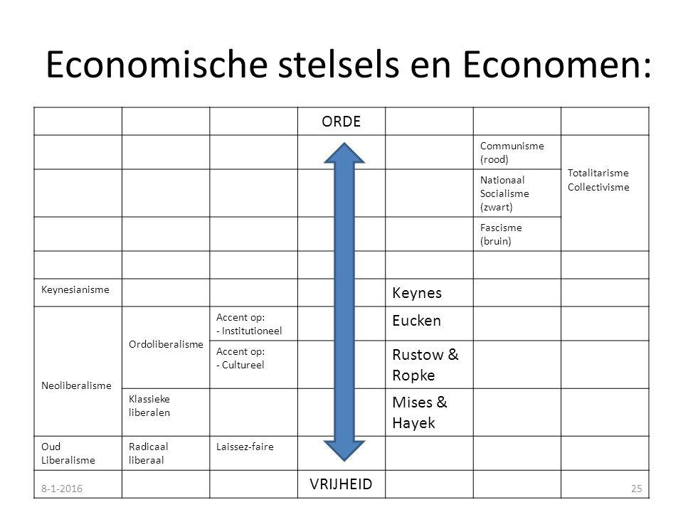 Economische stelsels en Economen: ORDE Communisme (rood) Totalitarisme Collectivisme Nationaal Socialisme (zwart) Fascisme (bruin) Keynesianisme Keyne