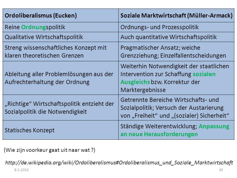 Ordoliberalismus (Eucken)Soziale Marktwirtschaft (Müller-Armack) Reine OrdnungspolitikOrdnungs- und Prozesspolitik Qualitative WirtschaftspolitikAuch