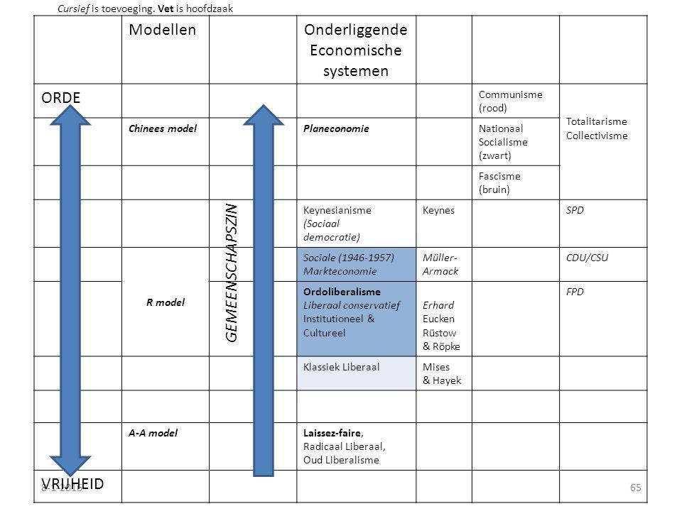 8-1-201665 ModellenOnderliggende Economische systemen ORDE Communisme (rood) Totalitarisme Collectivisme Chinees modelPlaneconomieNationaal Socialisme (zwart) Fascisme (bruin) Keynesianisme (Sociaal democratie) KeynesSPD R model Sociale (1946-1957) Markteconomie Müller- Armack CDU/CSU Ordoliberalisme Liberaal conservatief Institutioneel & Cultureel Erhard Eucken Rüstow & Röpke FPD Klassiek LiberaalMises & Hayek A-A modelLaissez-faire, Radicaal Liberaal, Oud Liberalisme VRIJHEID GEMEENSCHAPSZIN Cursief is toevoeging.