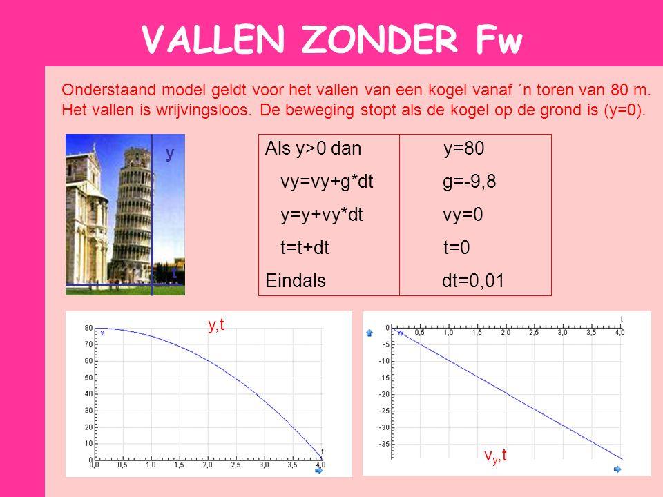 VALLEN ZONDER Fw Onderstaand model geldt voor het vallen van een kogel vanaf ´n toren van 80 m.