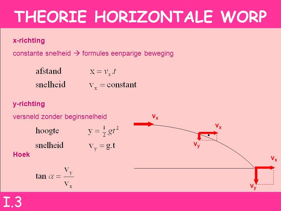THEORIE HORIZONTALE WORP x-richting constante snelheid  formules eenparige beweging y-richting versneld zonder beginsnelheid Hoek vyvy vyvy vxvx vxvx vxvx I.3