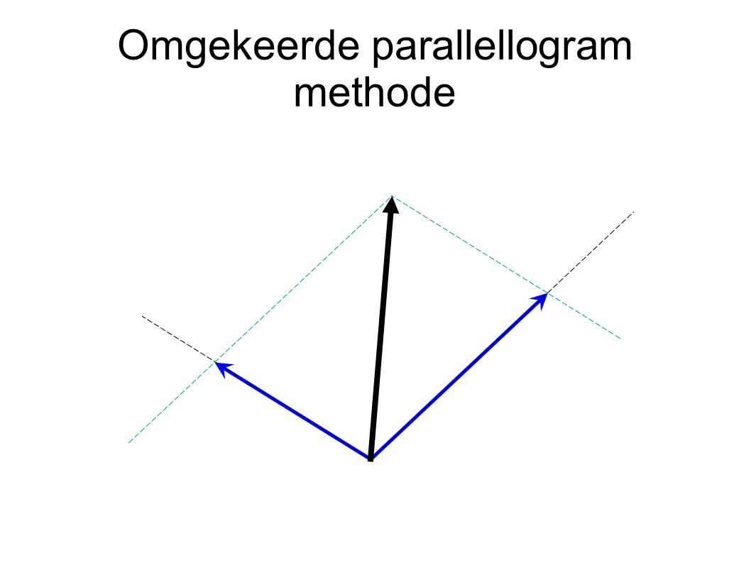 Omgekeerde parallellogram methode