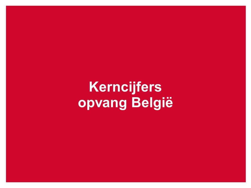 Kerncijfers opvang België